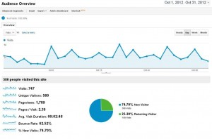 bilan du blog octobre 2012