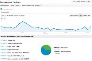 bilan du blog novembre 2012
