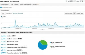 Bilan du blog 2012
