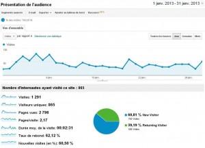bilan du blog janvier 2013