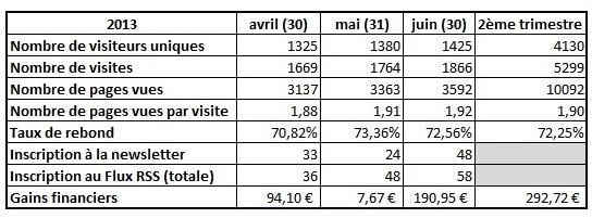 bilan du blog 2e trimestre 2013