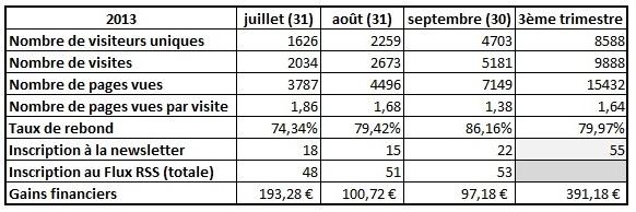bilan du blog 3e trimestre 2013
