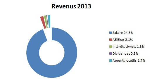 Revenus graphique 2013
