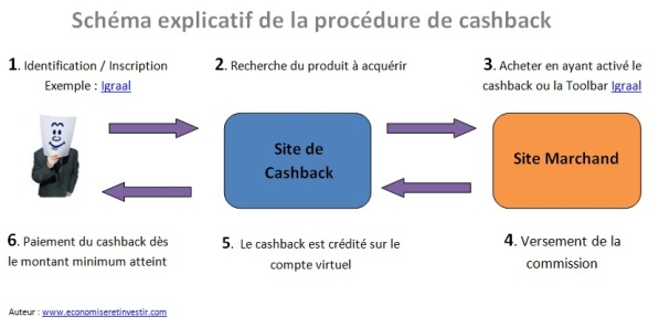 schéma explicatif cashback