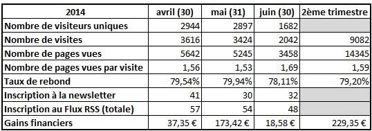 bilan du blog deuxième trimestre 2014